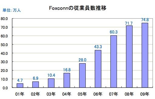 図表 Foxconnの従業員数推移(出典:Foxconn社2009年CSERアニュアル・レポートより筆者作成)