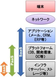 【図1】レイヤー毎の計算機資源
