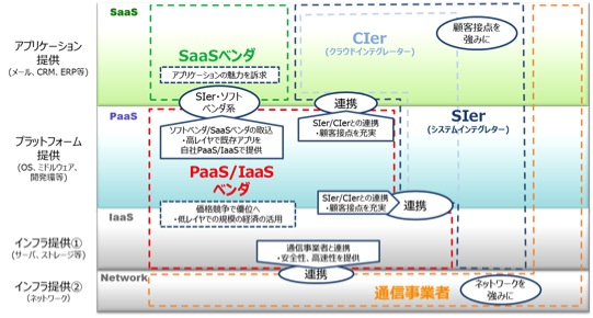【図2】各レイヤーのクラウドサービスとサービス提供者