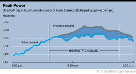 【図1】サーモスタットを遠隔操作した場合の電力使用量の変化