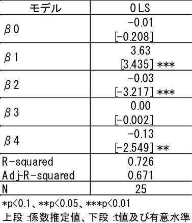 推定結果(価格要因に為替レートを用いた場合)
