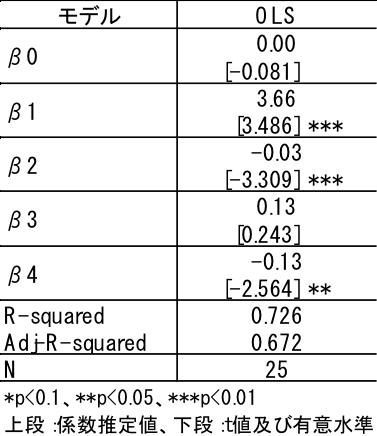 (図表2)推定結果(価格要因に相対価格を用いた場合)
