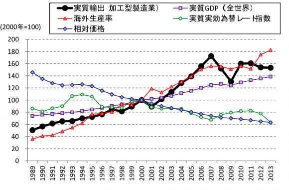 実質輸出と各変数の関係
