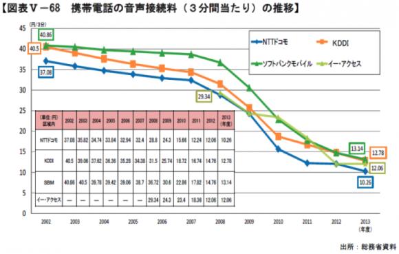 【図2】日本のモバイル着信料