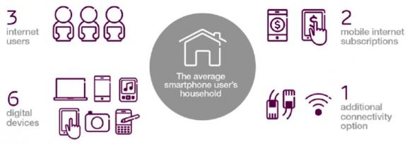 【図1】平均的なスマートフォンユーザー世帯の通信環境