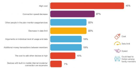 【図4】データシェアプランへの加入の障害となる理由