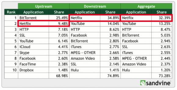 【表1】米国のゴールデンタイムにおけるインターネット・トラフィック占有状況