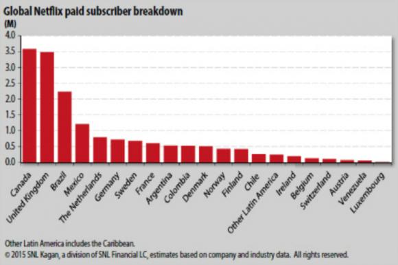 【図3】米国以外のNetflix契約者数
