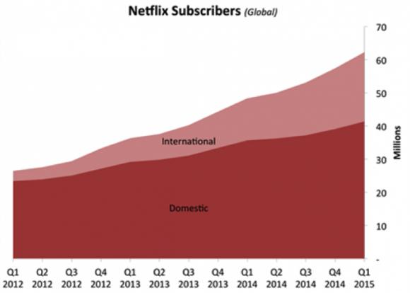 米国内外のユーザー数割合