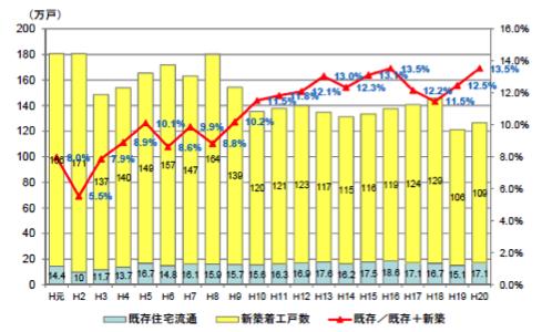 中古住宅流通シェアの推移(出典)国土交通省資料