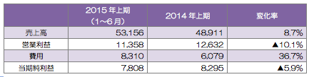 TeliaSonera(グループ)の業績(単位:百万クローナ)増収減益
