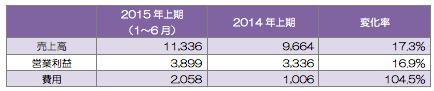 TeliaSonera(ユーラシア地域)の業績(単位:百万クローナ)増収増益