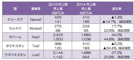 ユーラシア地域の主要事業者の売上高(上段)とEBITDA(下段)