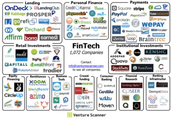 米国における有力なFinTech関連企業