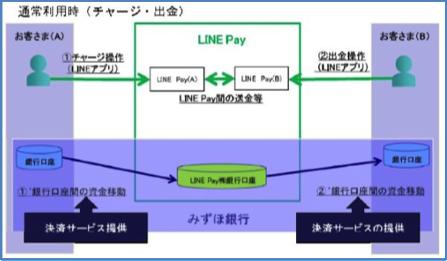 みずほ銀行とLINE Payの連携図
