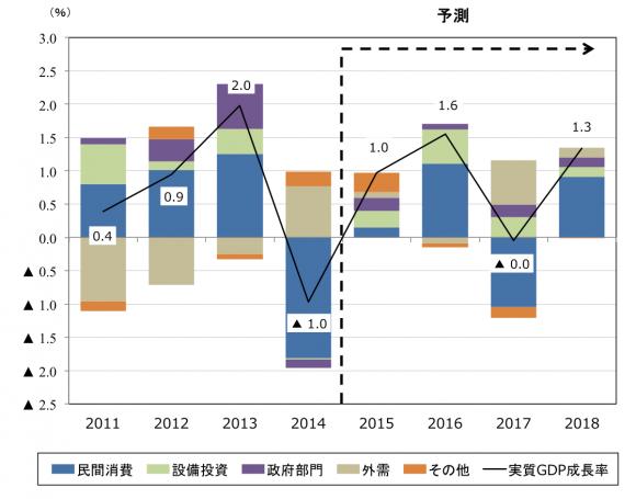 実質GDP成長率の予測(年度、寄与度)