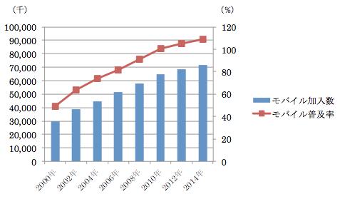 モバイル市場の推移(2000年~2014年)