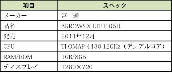 【表1】ARROWS X LTE F-05Dのスペック (出典:各種資料より当研究所作成)