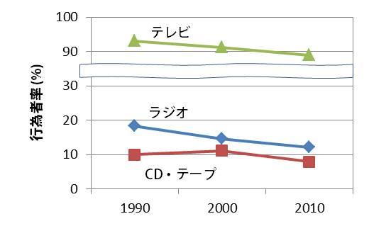 【図3】情報利用率