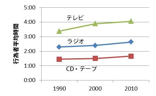 【図4】情報利用時間