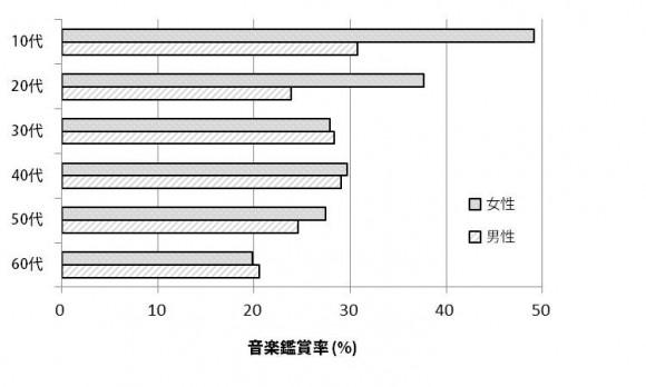【図6】CD、配信等による音楽鑑賞率 (図3~6の出典:情報メディア白書2015 を元に当研究所作成)