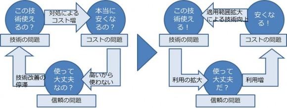 【図2】懸念の構造
