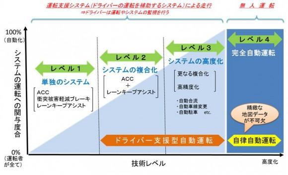 【図】クルマの自動運転の概念 (出典:国土交通省資料をもとに作成、レベル1~4区分はNHTSA(米国道路交通安全局)の提言より)