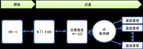 【図1】モバイル牛温恵の商流