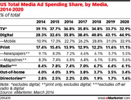 米国における媒体別広告費支出シェア推移