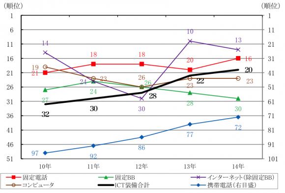 日本の一人当たりICT装備量の順位の推移