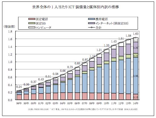 世界全体の1人当たりICT装備量と媒体別内訳の推移