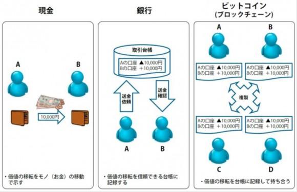 【図1】送金の方法