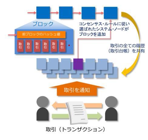 【図2】ブロックチェーンのイメージ (出典:アイティメディア オルタナティブブログ)