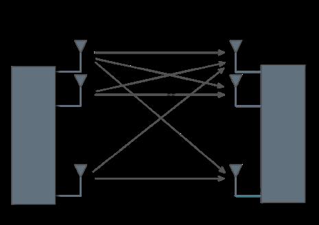 【図2】図1を実際の無線システムに置き換えた図 (出典:Silvus Technologies)
