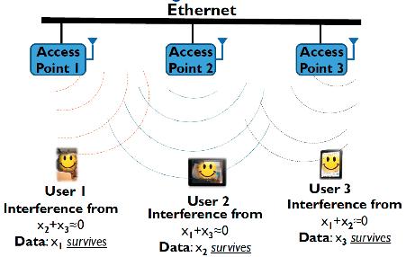 【図3】MIMOシステムの構成例 (出典:後述の参考文献[1])
