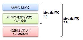 【図4】従来のMIMOとMegaMIMO 1.0/2.0との 技術的関係(出典:筆者作成)