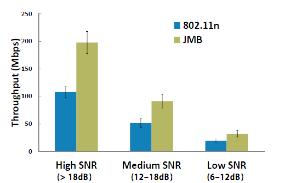 【図5】通常のWi-Fi (IEEE 802.11n) と2×2 MegaMIMO 1.0とのスループット比較 (図5、6の出典:参考文献[2])