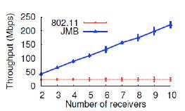 【図6】通常のWi-Fiと、AP数・Cli数を増やした 場合の MegaMIMO 1.0とのスループット比較