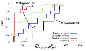 【図8】MegaMIMO 1.0/2.0のスループット累積分布