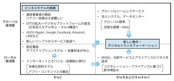 情報通信市場競争構造の変化(改訂版)