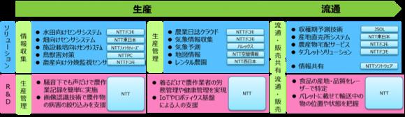 NTTグループの農業ICTソリューションの例