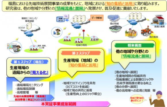NTT西日本の取組(出所:NTT西日本資料)