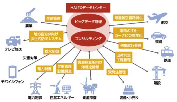 気象情報ビジネスのマーケット(出所:NTTデータHP)
