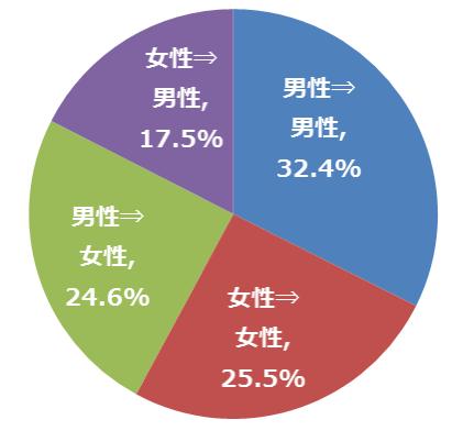 微信紅包」の男女別送信比率(1月27日~2月1日)