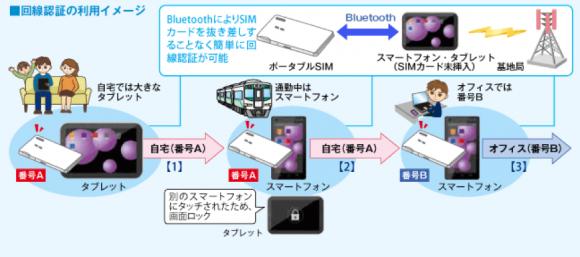 回線認証の利用イメージ
