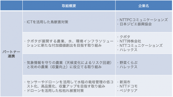 NTTグループのパートナー連携(出所:各社発表資料より情報通信総合研究所作成)