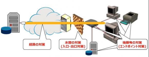 サイバーセキュリティ対策のパターン