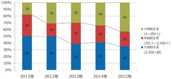 標的型攻撃の企業規模別割合の推移