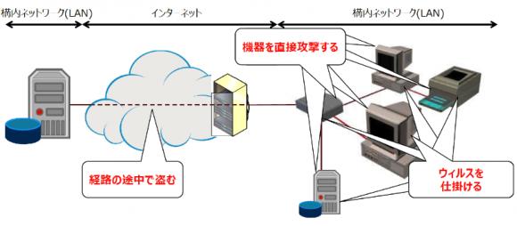 サイバー攻撃のパターン