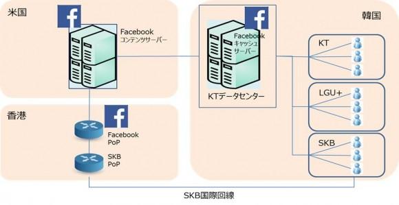 【図1】Facebookと通信キャリアの接続状況(イメージ図) (出典)各種報道記事をもとに作成
